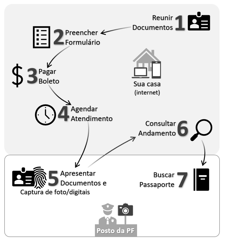 Infográfico da PF para tirar o passaporte